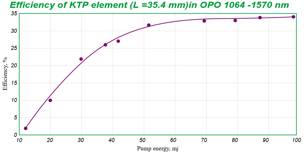 KTP OPO efficiency 35.4mm